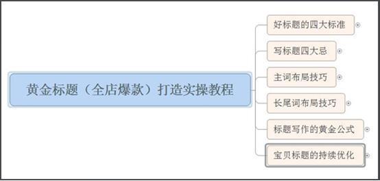 标题优化的意义在哪?<a href=http://wangdian.hznzcn.com/dianjilv/ target=_blank class=infotextkey>点击率</a>怎样算合理?1.jpg