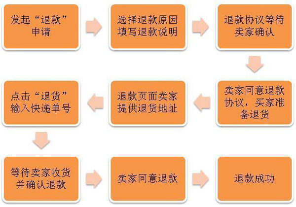淘宝退款流程图文教程